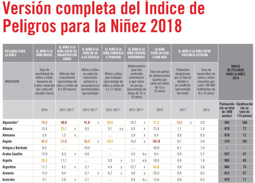 La división de factores y el puntaje de cada país, ordenadas alfabéticamente, donde se puede apreciar los valores de la Argentina.